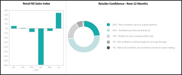Source: Retail NZ Retail Radar Report