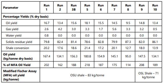 Oil Recovery test using a solvent as a % of the MFA oi yield source: QEM