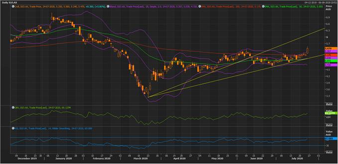 IGO Daily Chart (Source: Refinitiv Eikon Thomson Reuters)