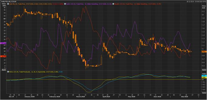 PGL Daily Chart (Source: Refinitiv Eikon Thomson Reuters)