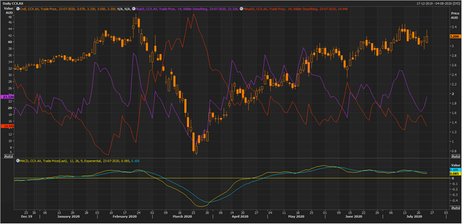 CCX Daily Chart (Source: Refinitiv Eikon Thomson Reuters)