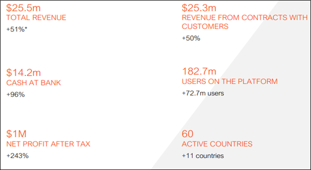 FY20 Highlights (Source: Company Reports)