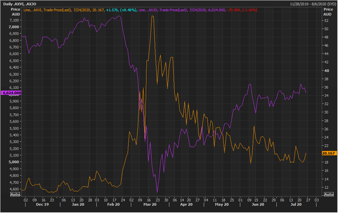 S&P/ASX 200 and S&P/ASX 200 VIX (Source: Refinitiv Eikon Thomson Reuters)