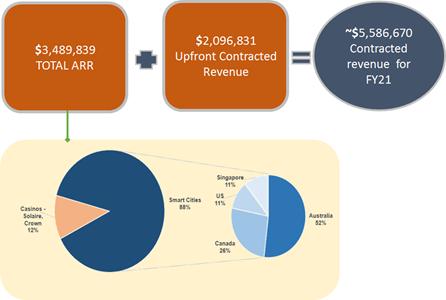 Kalkine Image (Data Source: SNS ASX Update)