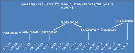 Source: Company's June Quarter ASX Announcement