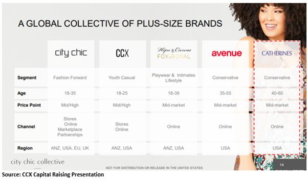 Source: CCX Capital raising Presentation