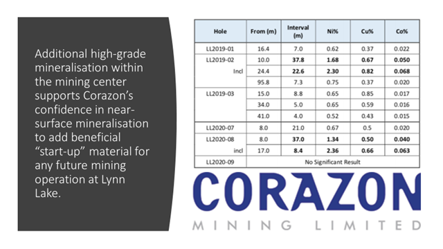 Recent Assay Results from A Orebody Source: Corazon Mining