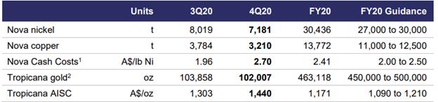 Nova and Tropicana Production Summary (Source: Company's Report)