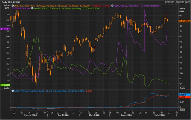 TRU Daily Chart (Source: Refinitiv Eikon Thomson Reuters)