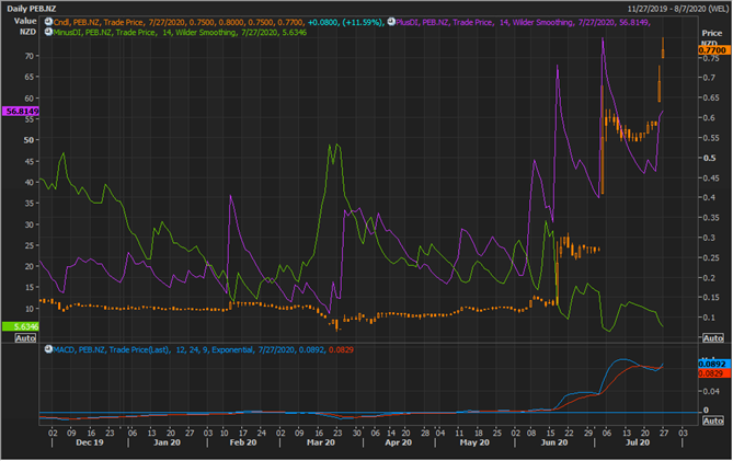 PEB Daily Chart (Source: Refinitiv Eikon Thomson Reuters)