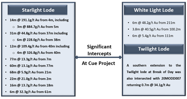 Kalkine Image (Data Source: MGV ASX Update)