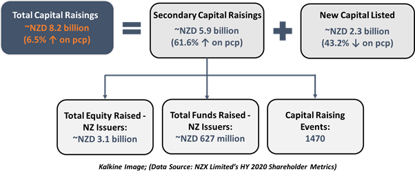 Data Source: NZX Limited