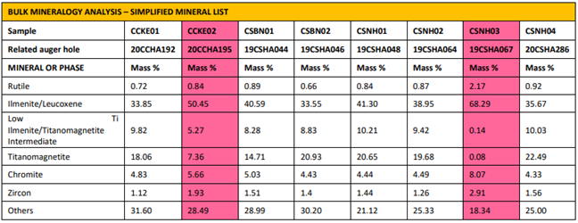 Summary Results For Bulk Mineral Assemblage Of Composite Samples (Source: ASX Announcement)