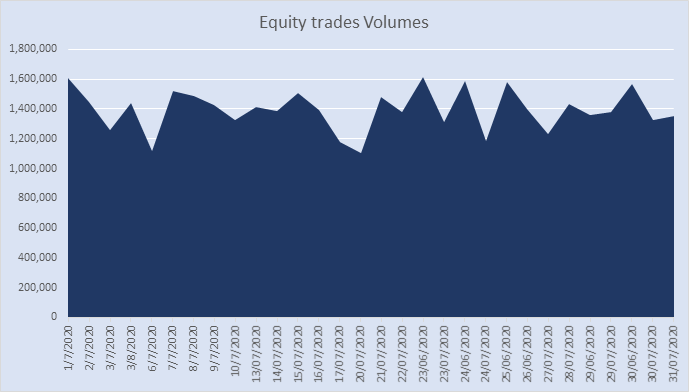 30-day Rolling Trade Volumes (Source:ASX)