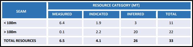 Summary of the Resource Estimate for Broadmeadow East (Source: ASX Announcement)