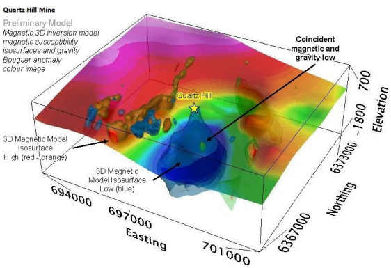 Initial Model of Quartz Hill mine with coincident magnetic anomalies with the Magnetic Inversion model survey Source: Kaiser Reef