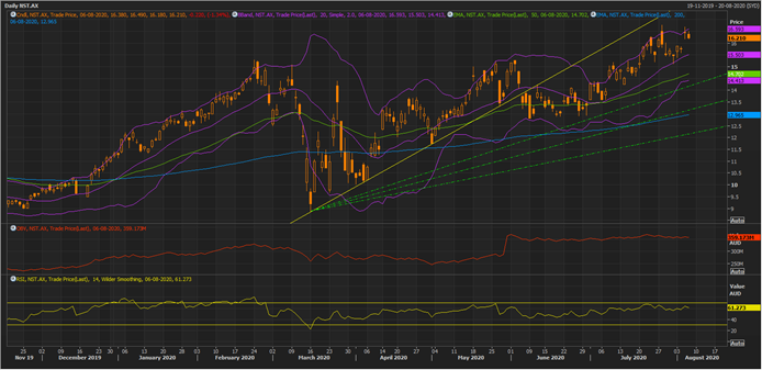 NST Daily Chart (Source: Refinitiv Eikon Thomson Reuters)
