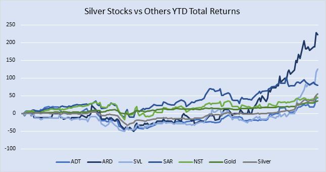 Total Returns Include Dividend Distribution (Data Source: Refinitiv Eikon Thomson Reuters)