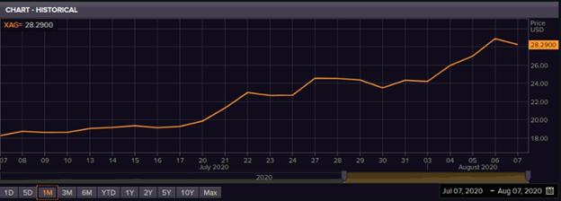 Silver Spot Prices (Source: Refinitiv, Thomson Reuters)