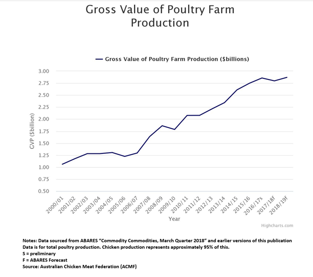 Source: Australian Chicken Meat Federation