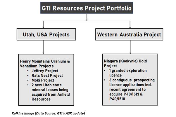 Data Source: GTI ASX Update