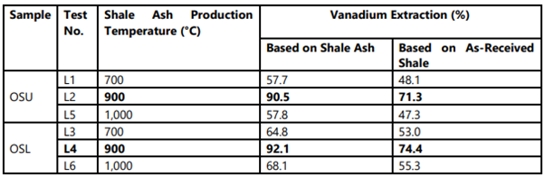 Vanadium extractions results using Acid Leaching Source: QEM Limited