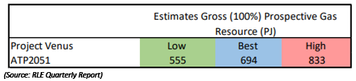 Source: RLE Quarterly Report