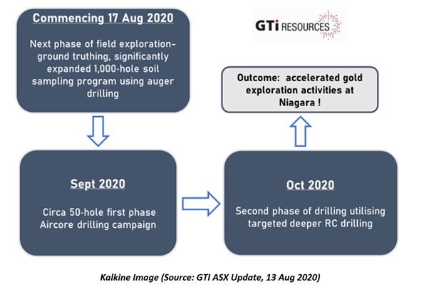 Source: GTI ASX Update