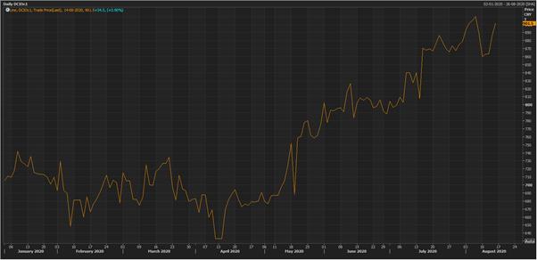 DCIOC1 Dalian Commodity Exchange Iron ore 1-month Futures (Source: Eikon Refinitiv)