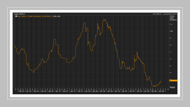 The Japan Korea LNG Marker (Platts) 1 Month Futures (JKMc1) (Source: Refinitiv Eikon)