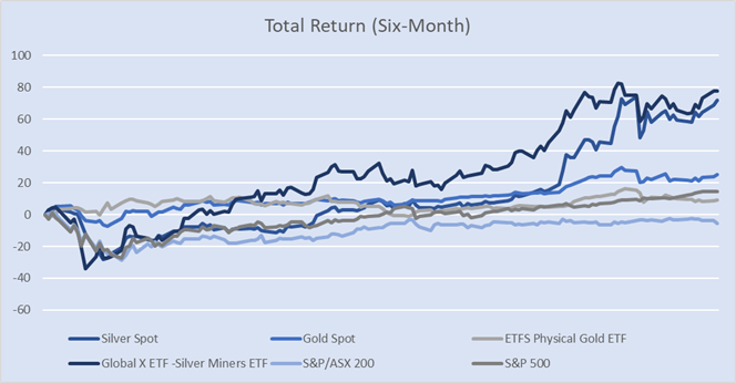 Silver Spot and Others Six-Month Total Return Comparison Chart (Data Source: Refinitiv Eikon Thomson Reuters)