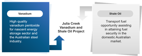 Innovative dual commodity opportunity at Julia Creek Project; Image Source: Kalkine