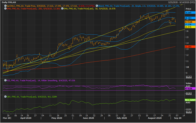 FMG Daily Chart (Source: Refinitiv Eikon Thomson Reuters)