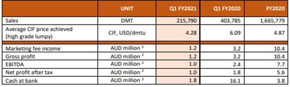 JMS Marketing Profile (Source: Company's Report)