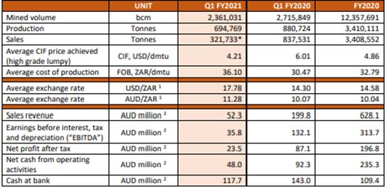 Tshipi Borwa Manganese Mine (100 per cent Basis) Production Profile (Source: Company's Report)