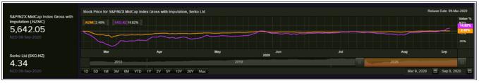 Key Data (Source: Thomson Reuters/Refinitiv)