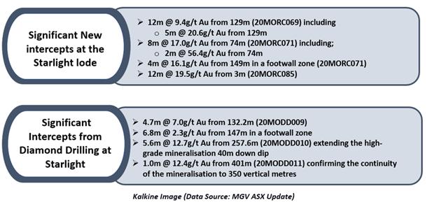 Data Source: MGV ASX Update