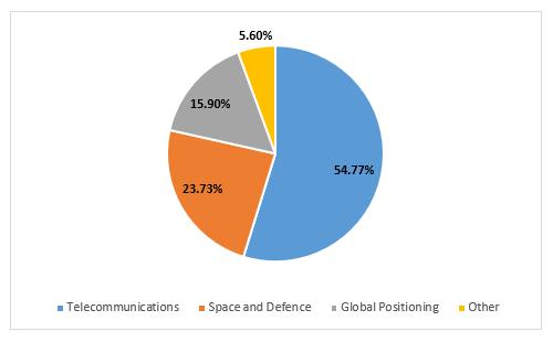 Total Revenue by Market Segment (Source: Company Reports)