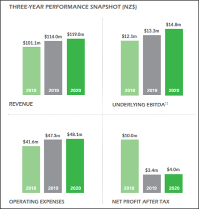 Financial Summary (Source: Company Reports)
