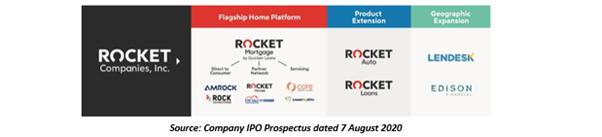 Source: Company IPO Prospectus