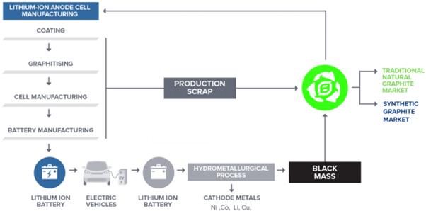 EcoGraf's recycling strategy Source: EcoGraf