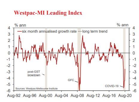 Source: Westpac-MI Leading Index, dated: 16 September 2020
