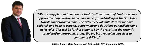 Data Source: VAR ASX Update
