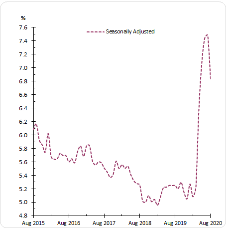 Unemployment Rate since the beginning of 2020, Source: ABS, dated 17 September 2020