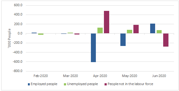 Monthly changes in key labour force, dated 16 July 2020, Source: ABS