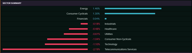 Sector Summary (Source: Refinitiv  (Thomson Reuters))
