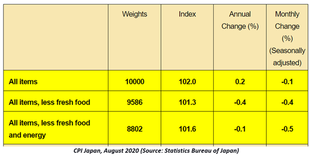 Source: Statistics Bureau of Japan