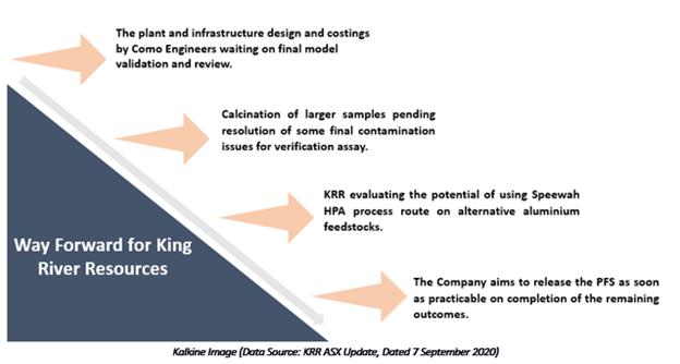 Data Source: KRR ASX Update