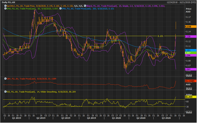 PLL Daily Chart (Source: Refinitiv Eikon Thomson Reuters)