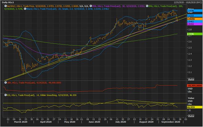 COMEX Copper Continues Chart (Source: Refinitiv Eikon Thomson Reuters)